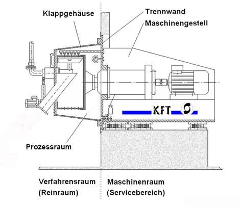 Einbettung der Pharma Horizontalschälzentrifuge in der Trennwand zwischen Reinraum und Maschinenraum
