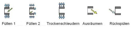 Chargen-symbole