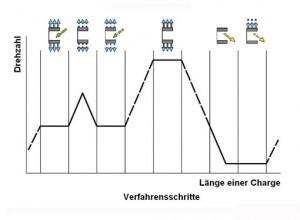Verfahrensschritte im Chargenablauf der Pharma-Horizontalschälzentrifuge