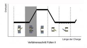 """Schritt 2: """"Füllen II"""" in der Abfolge der Verfahrensstufen"""