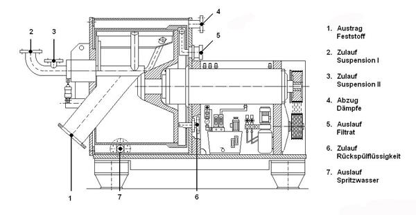 Schnitt durch die Krettek-Horizontalschälzentrifuge ProCent P 125 B XXL (zum Know-how-Schutz Maße verzerrt wiedergegeben)