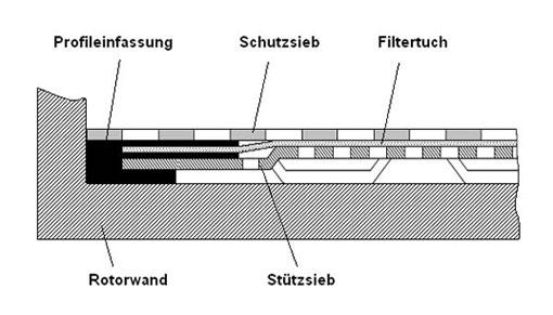 Patentiertes Sandwich-Filtrationselement mit durch die Profileinfassung gewährleisteter Abdichtung zur Rotorwand.
