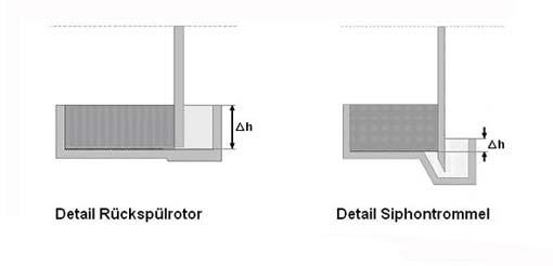 Ausbildung von Rückspülkammer (links) und Siphontasse (rechts) bei Rückspülrotor und Siphontrommel mit zugehörigen Kuchentauchhöhen ∆h