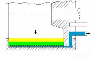 Filtration durch Absenken des Filtratschälrohrs unter das Niveau des Sandwich- Filtrationselements