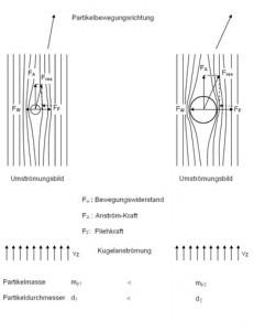 Auftrennung der Kornspektren im Zentrifugalfeld unter dem Einfluss dermassenbedingt unterschiedlichen Kraftwirkungen