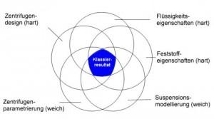 Gleichgewicht der zentrifugalen Nassklassierung und deren Einflussgrößen