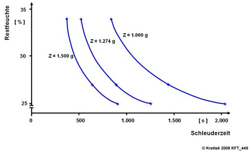 General influence of the g-force factor and the spinning time to the residual moisture of cake