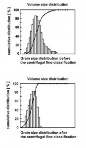 Particle size distribution before (above) and after (below) centrifugal finest classifying