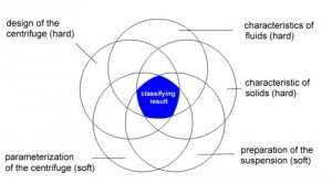 Balance of centrifugal wet classifying and its influencing variables
