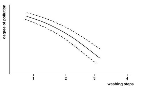 Development of the concentration of impurities at simple up to multiple washing by the use of different washing liquids