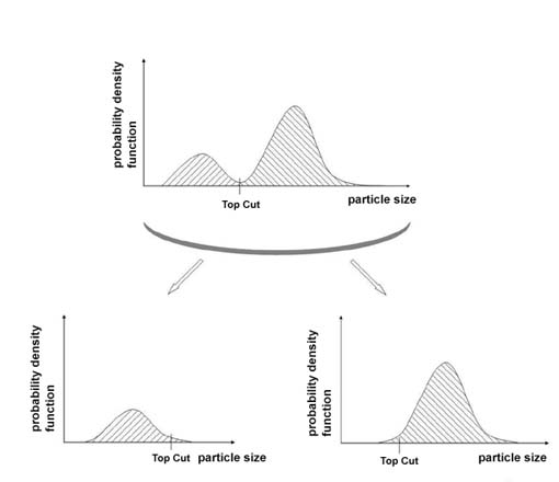 Particle distribution before (above) and after (below) cut up of a bimodal distribution
