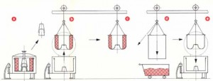 Steps of cake discharge by the use of vertical centrifuges with top discharge