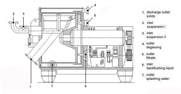 Sectional drawing of the Krettek horizontal peeler centrifuge ProCent P 125 B XXL (for know-how protection measurements are distorted)