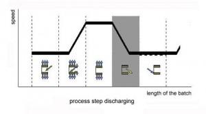 Step 4: process step discharging