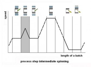 Step 2: Intermediate spinning in sequence of the processing steps
