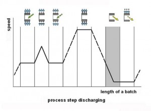 Step 5: Discharging in sequence of the processing steps