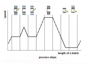 Geometrical and functional comparison of the design of the Krettek horizontal peeler centrifuge compared to standard horizontal peeler centrifuges