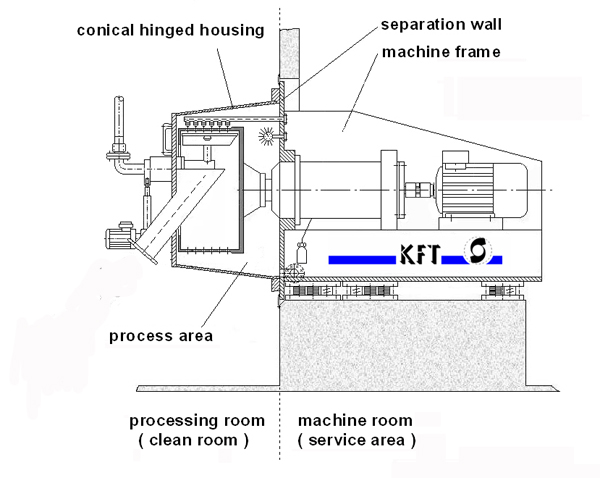 Integration of the pharma horizontal peeler centrifuge into the separation wall between clean and machine room